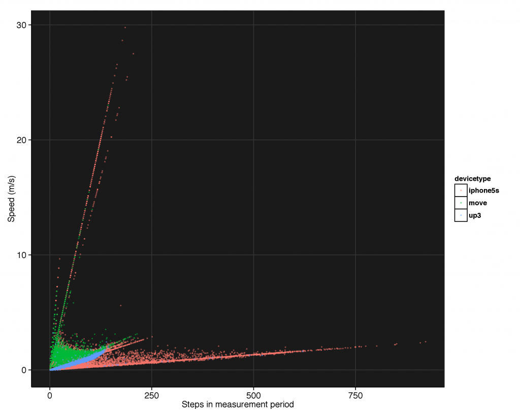 Speed as a function of the number of steps, colored by device. We can see all of the major outliers, both in speed and in distance, come from the iPhone.