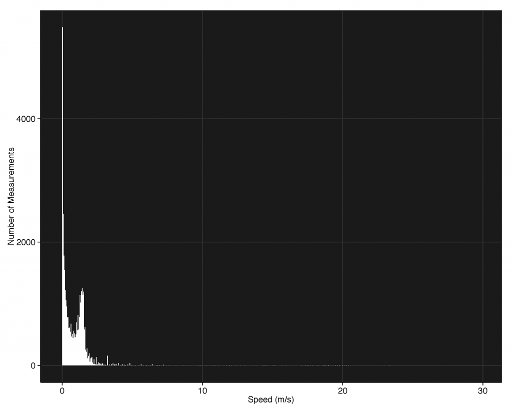 Histogram of speed measurements taken over the whole time period