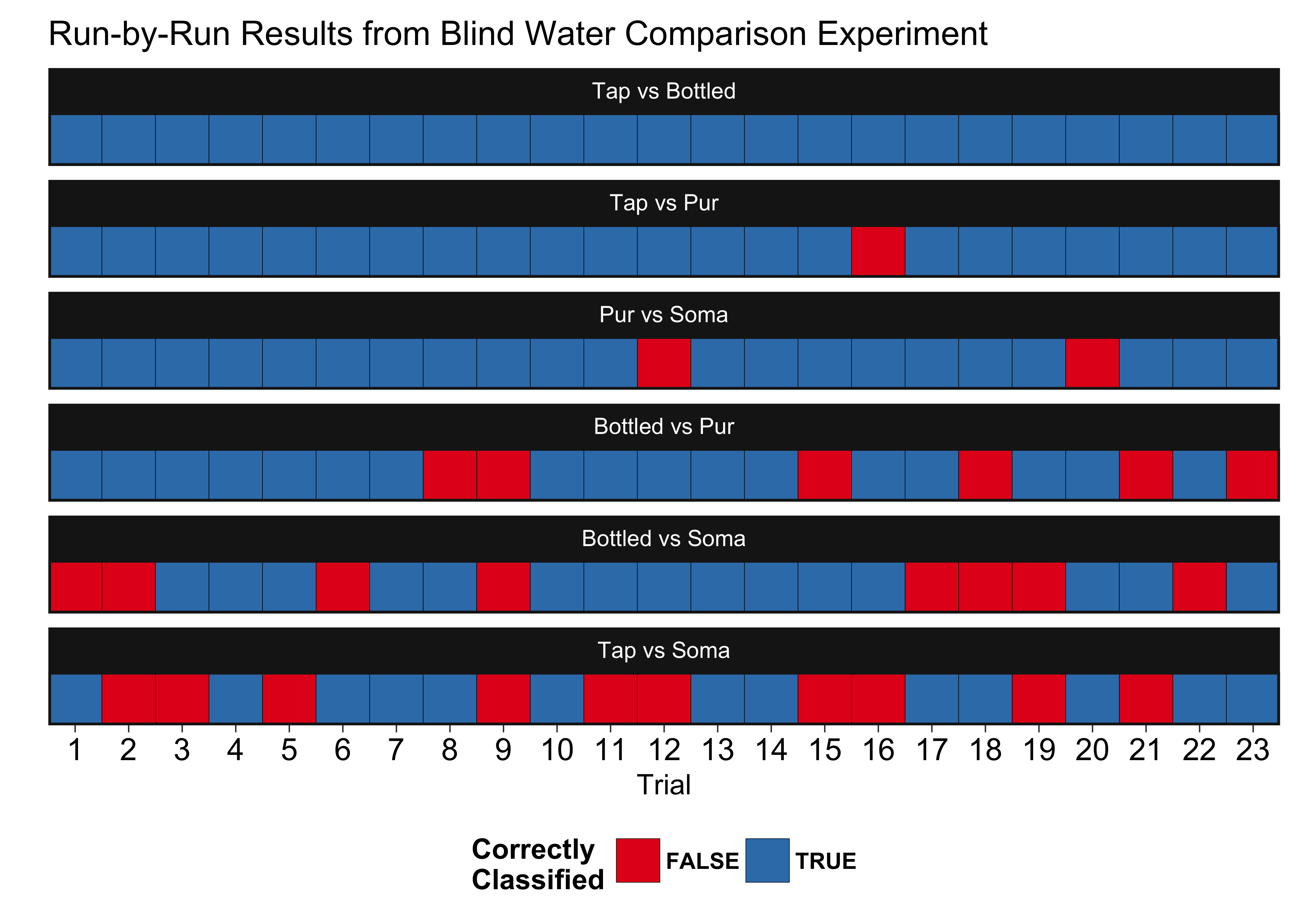 Soma Water Filters Are Worthless: How I Used R To Win An Argument